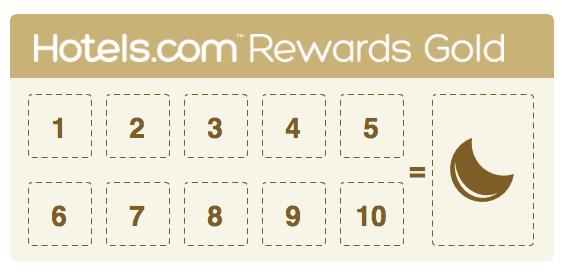 hotels.comゴールド会員